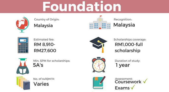 Uni Enrol The Ultimate Pre U Guide In Malaysia