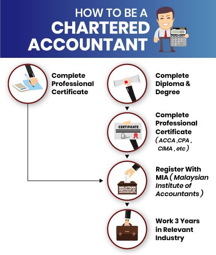 Uni Enrol Education Pathway To Accounting Learning The Language Of Business
