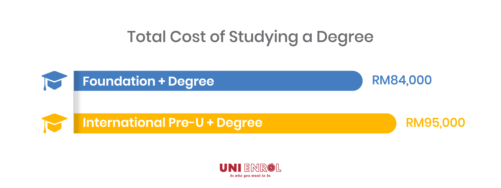 Contact our Uni Enrol counsellors to find a degree course that fits your budget.