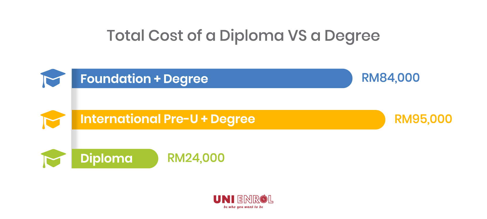 Contact Uni Enrol counsellors to find out more about different diploma or degree courses.