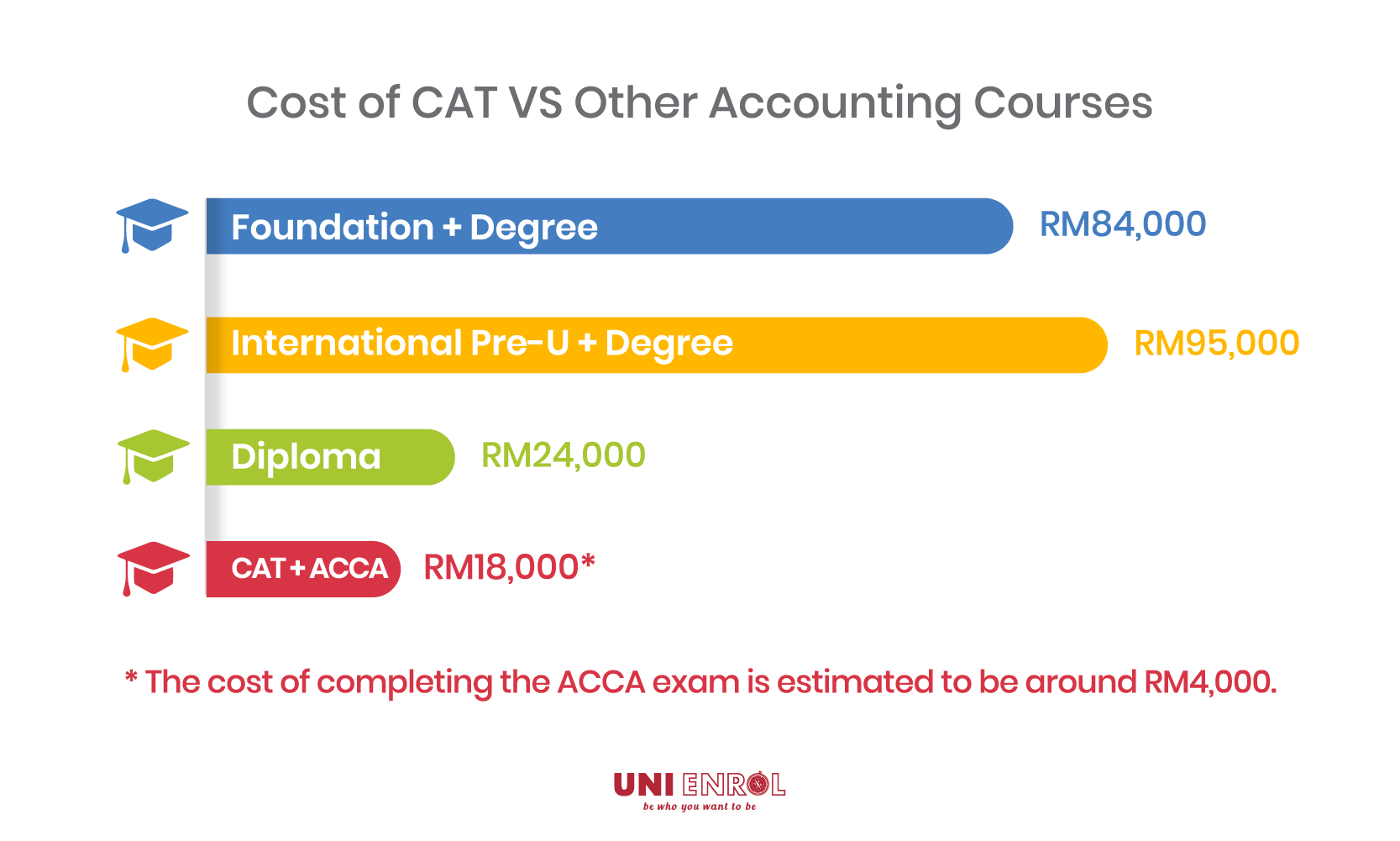 Studying a CAT and ACCA is the most affordable option for accounting students.