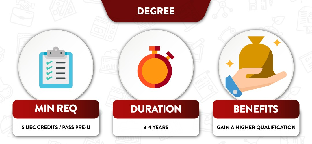 Infographic of studying a degree programme